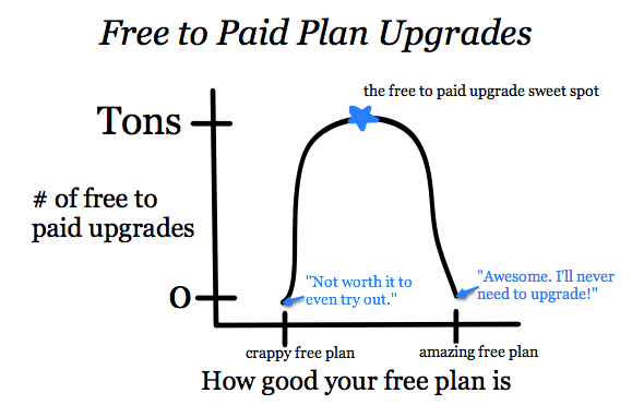 Graph showing the free to paid upgrade sweet spot