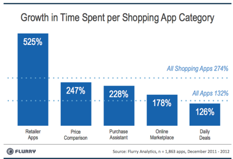 The Rise of the App & Mortar Economy